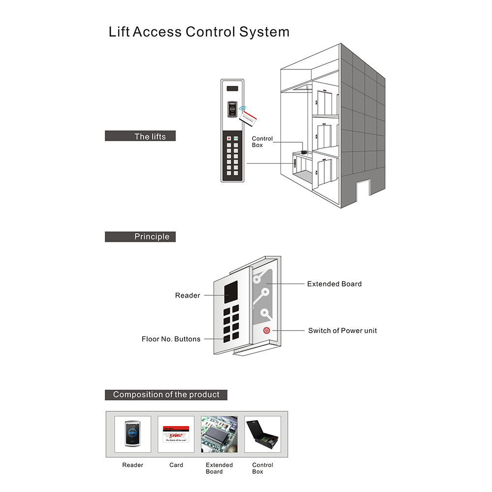 Level level poe access control factory price for home-1
