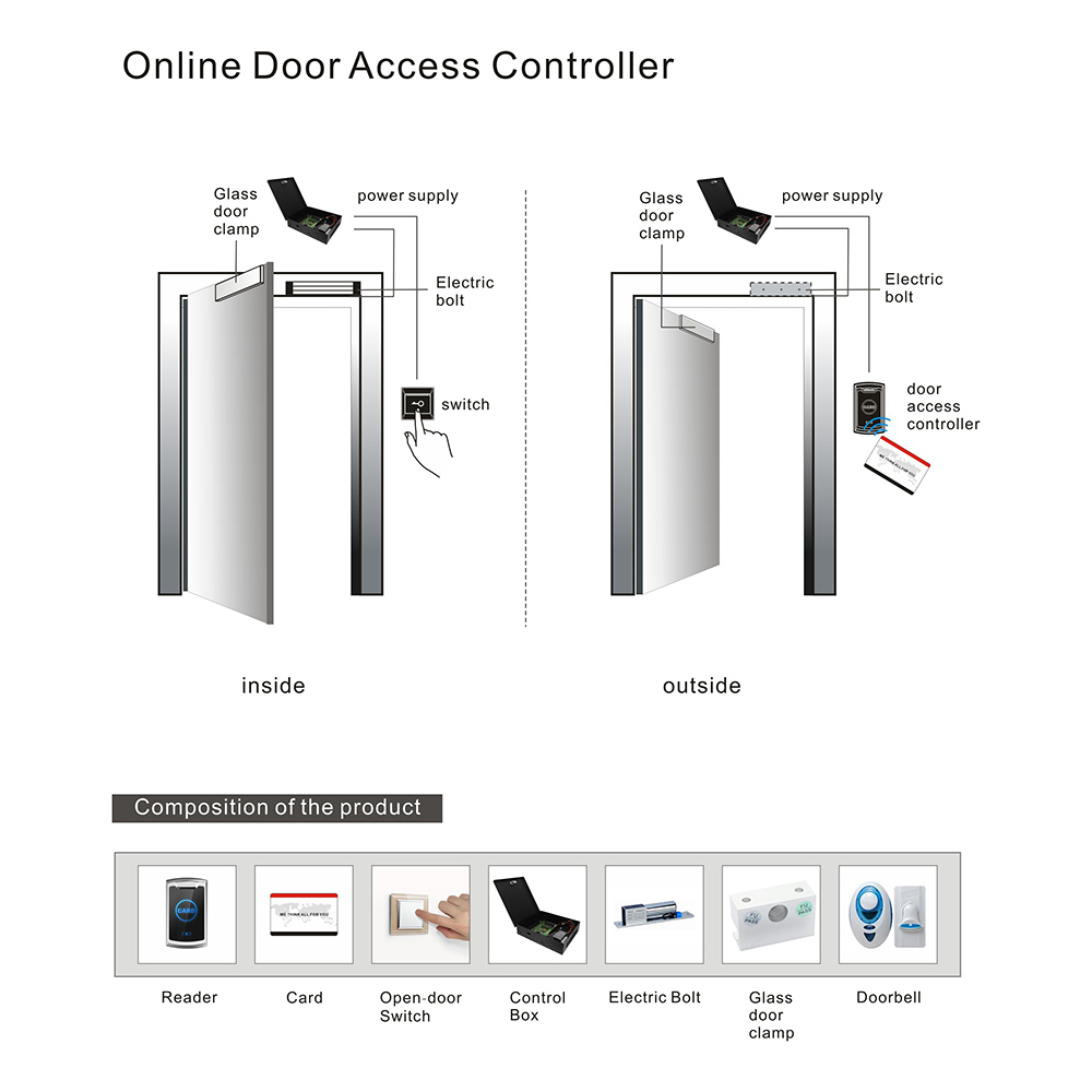 Wholesale access control management system door wholesale for guesthouse-1