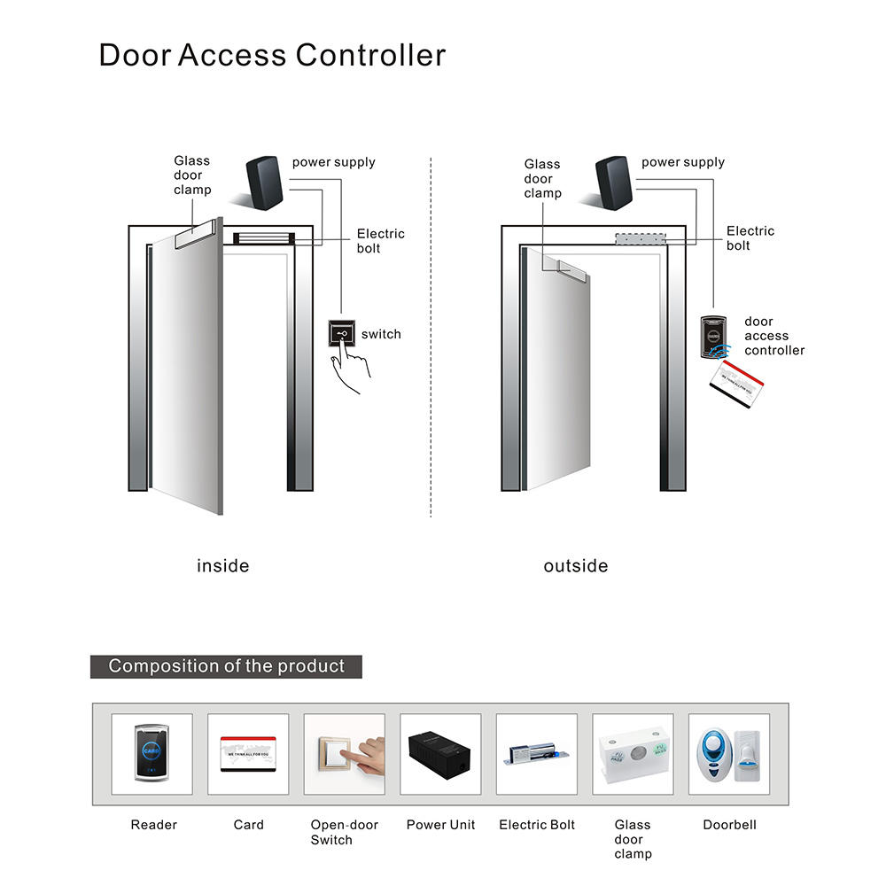 Level practical smart card access control system directly price for bureau-1